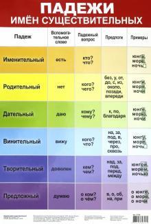 """Плакат """"Падежи имён существительных"""" (3798)"""